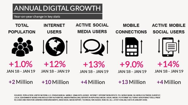 Annual Digital Growth in Bangladesh 2019