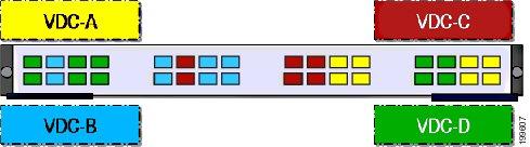 Nexus 7000 VDC端口分配最佳实践 (3/3)