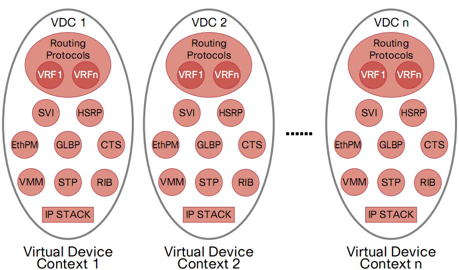 Cisco Nexus™ 7000 VDC与Juniper逻辑路由器 (4/4)