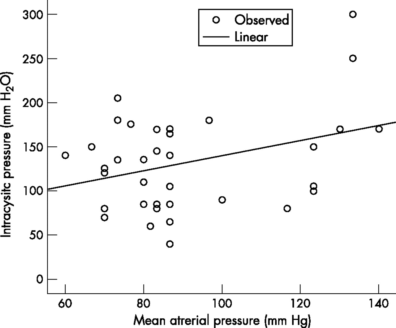 Intracystic Pressure In Patients With Temporal Arachnoid
