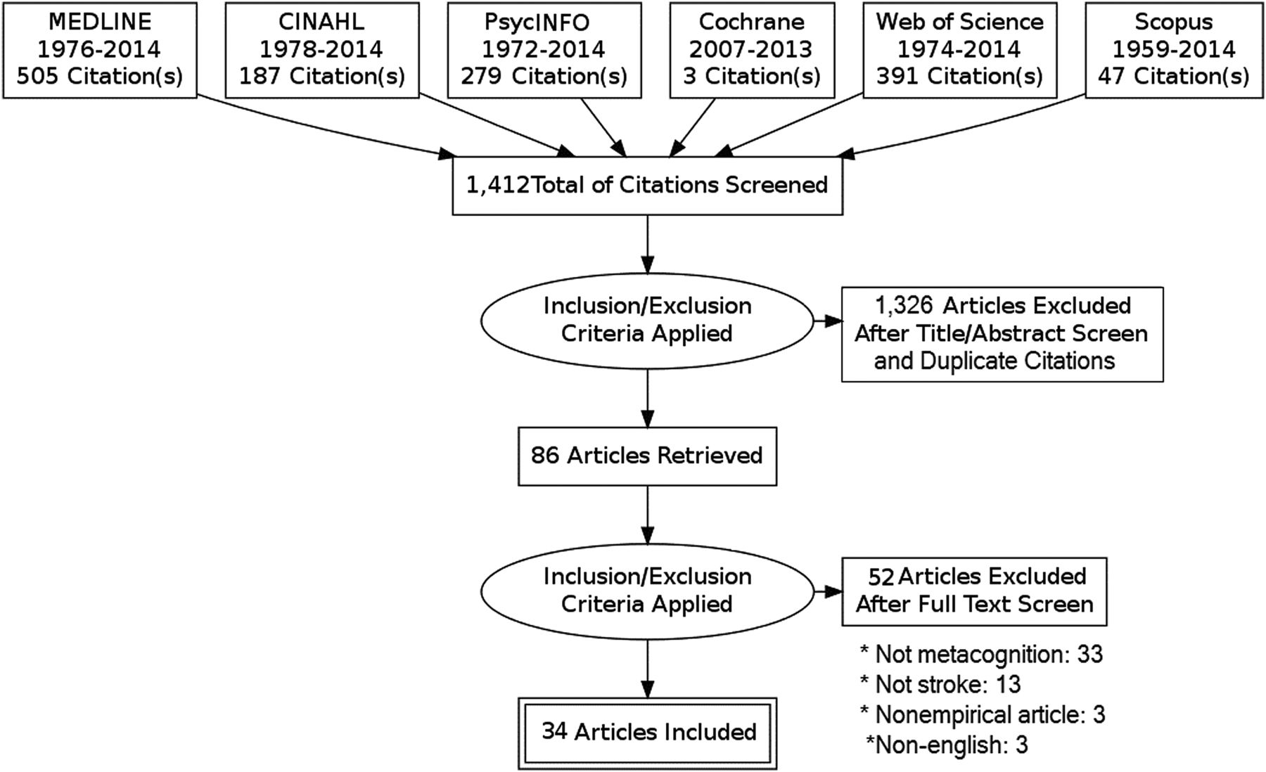 Metacognitive Function Poststroke A Review Of Definition