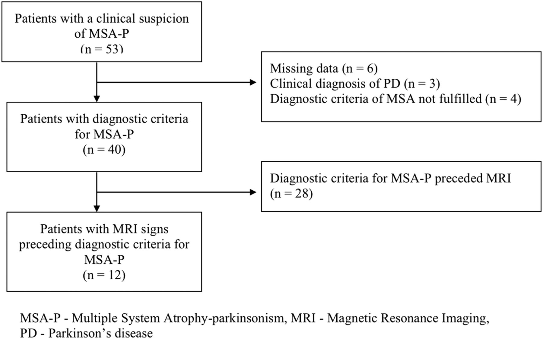 Mri Signs Of Multiple System Atrophy Preceding The