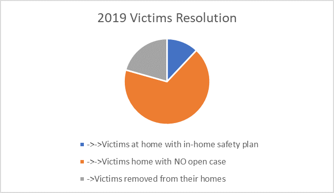 Victims Resolution Chart 2019