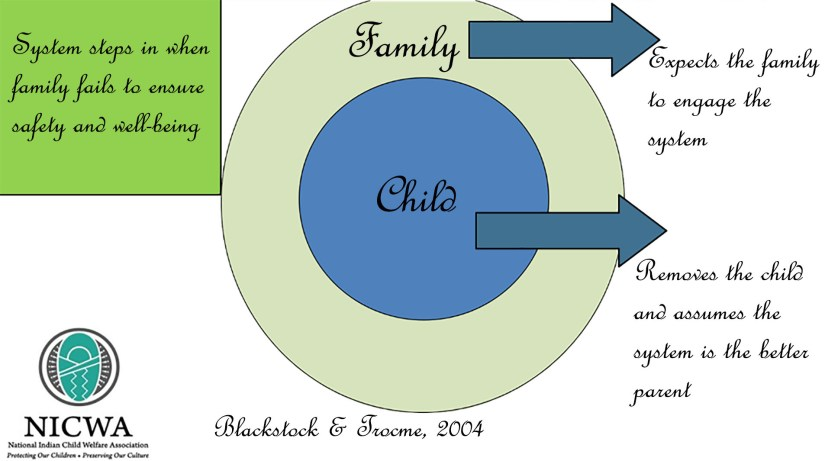 Current CPS Approach Image