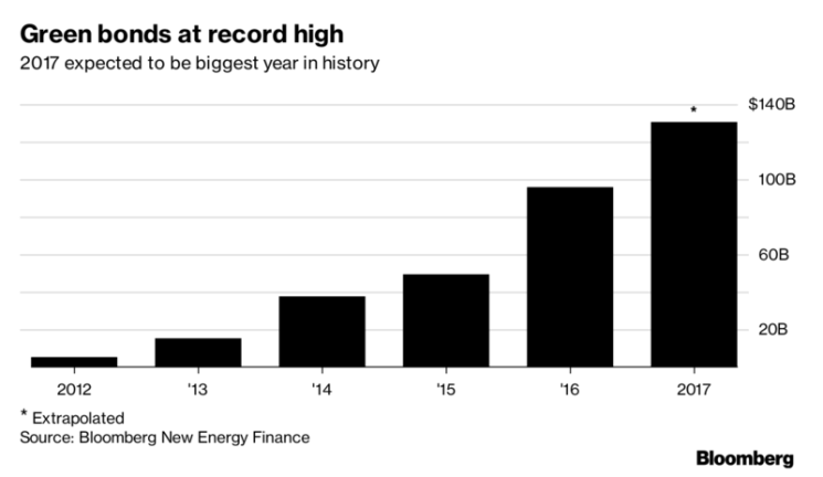 Evidence Mounts for Green Bonds Outperforming Conventional: HSBC