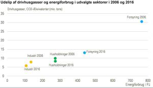 Stigende udledning af drivhusgasser i 2016