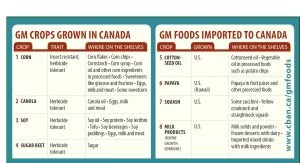 CBAN GMO Foods in Canada and USA