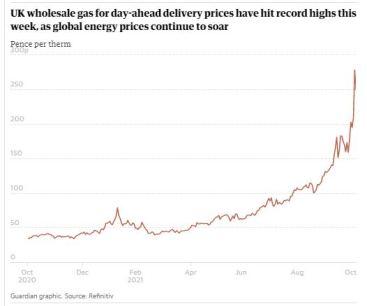 Gas Price, UK