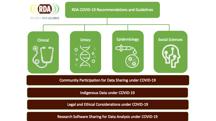 RDA COVID-19 Recommendation and Guidelines 1
