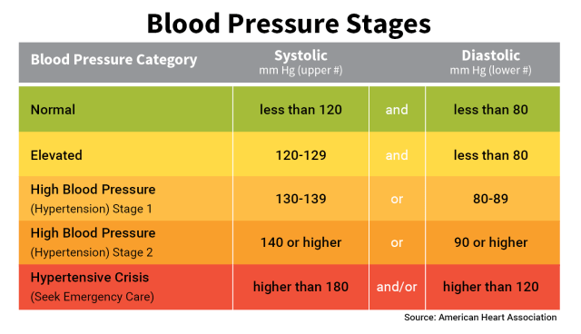 Blood Pressure Chart/JoAnn's Food Bites