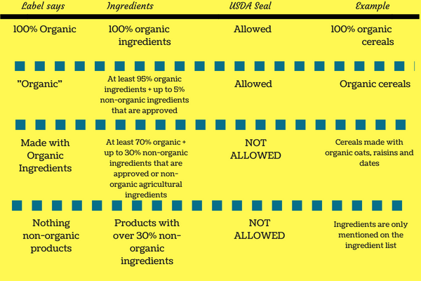 Organic Label Standards