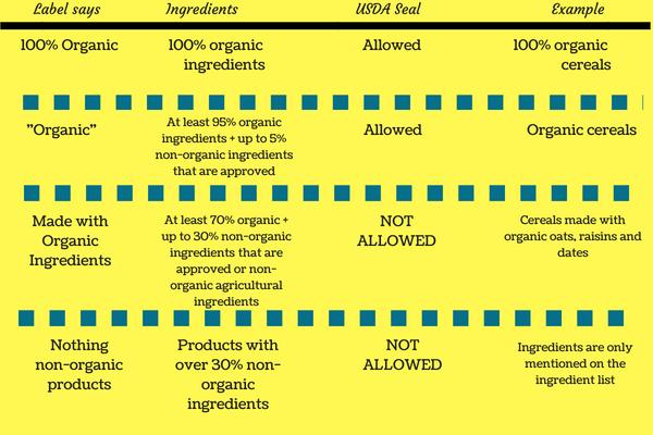 Organic Label Standards