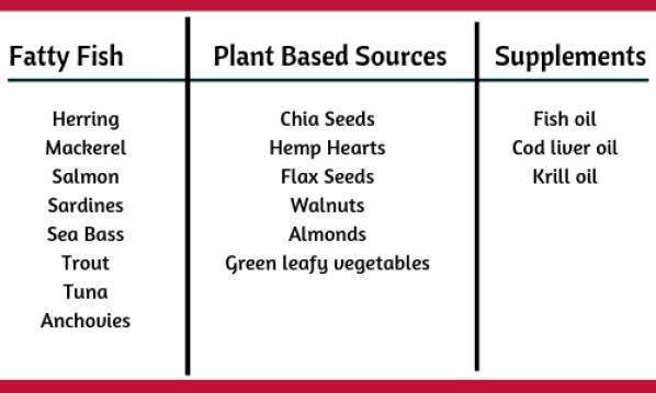Omega-3 Fatty Acid Sources