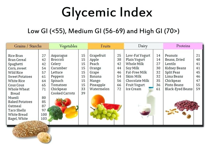 Low Glycemic Food Chart
