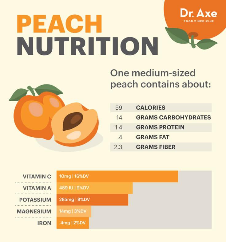 Peach Nutrition