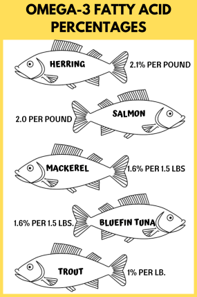 omega-3 levels for oily fish