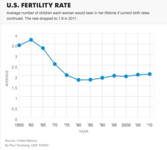 US Birth Rate Graph