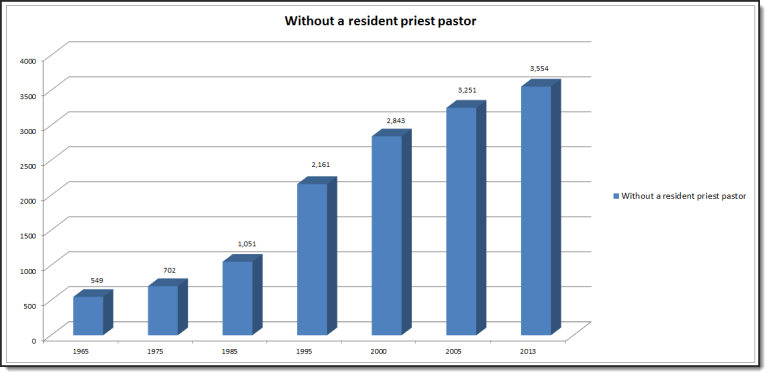 Parish_No_Priest_Graph