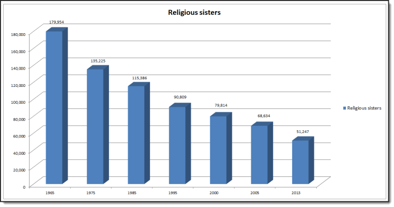ReligiousSisters_Graph