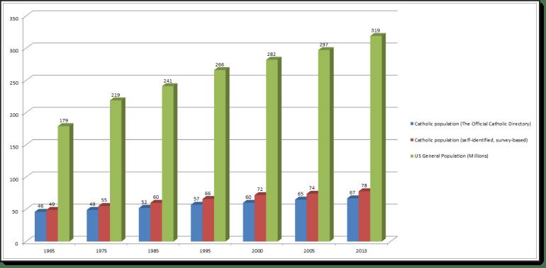 US_Population_Chart