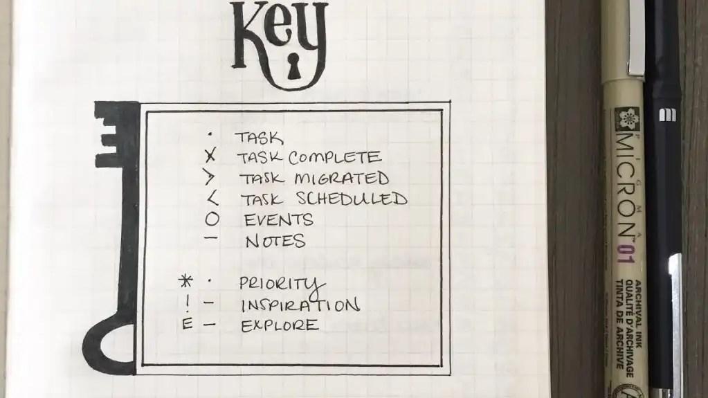 Um exemplo de legenda retirado da net,  com os símbolos usados.