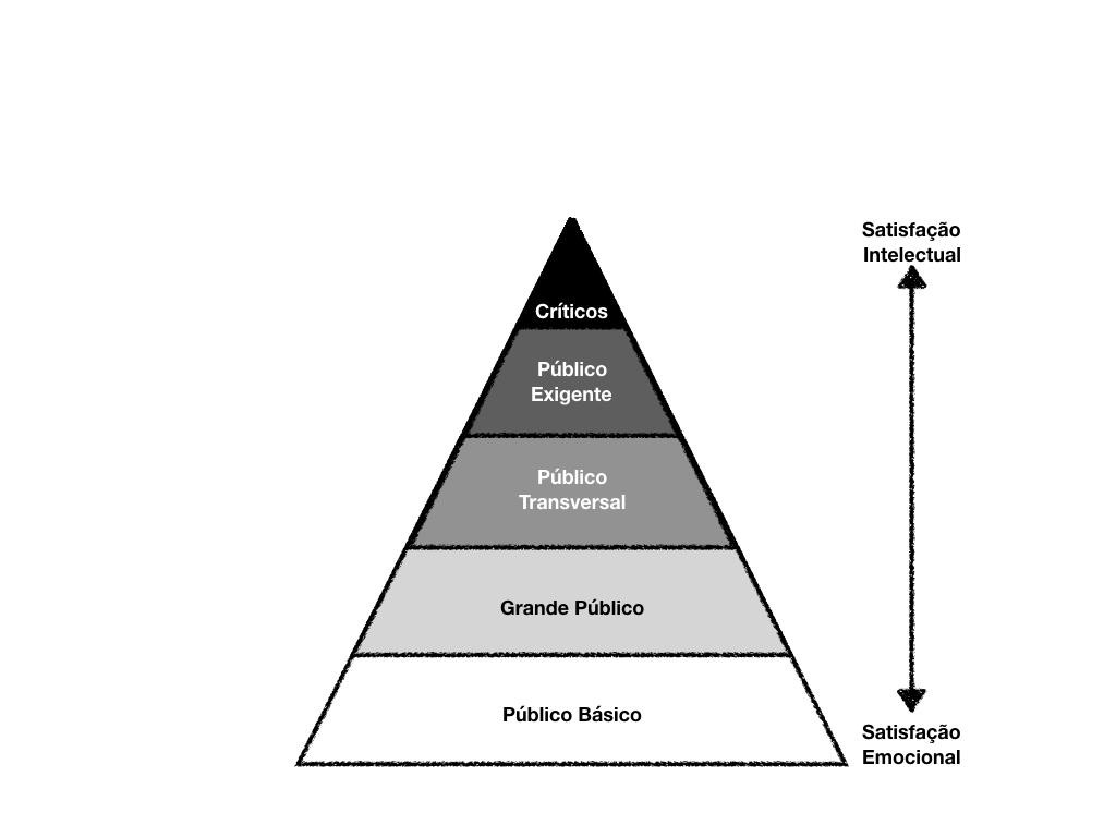 Pirâmide das Audiências