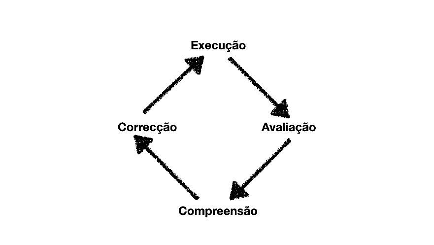 ciclo de feedback