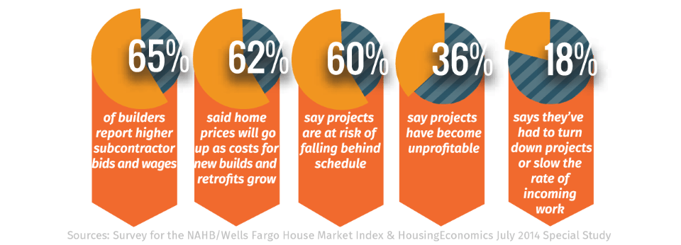 effects-of-construction-labor-shortage