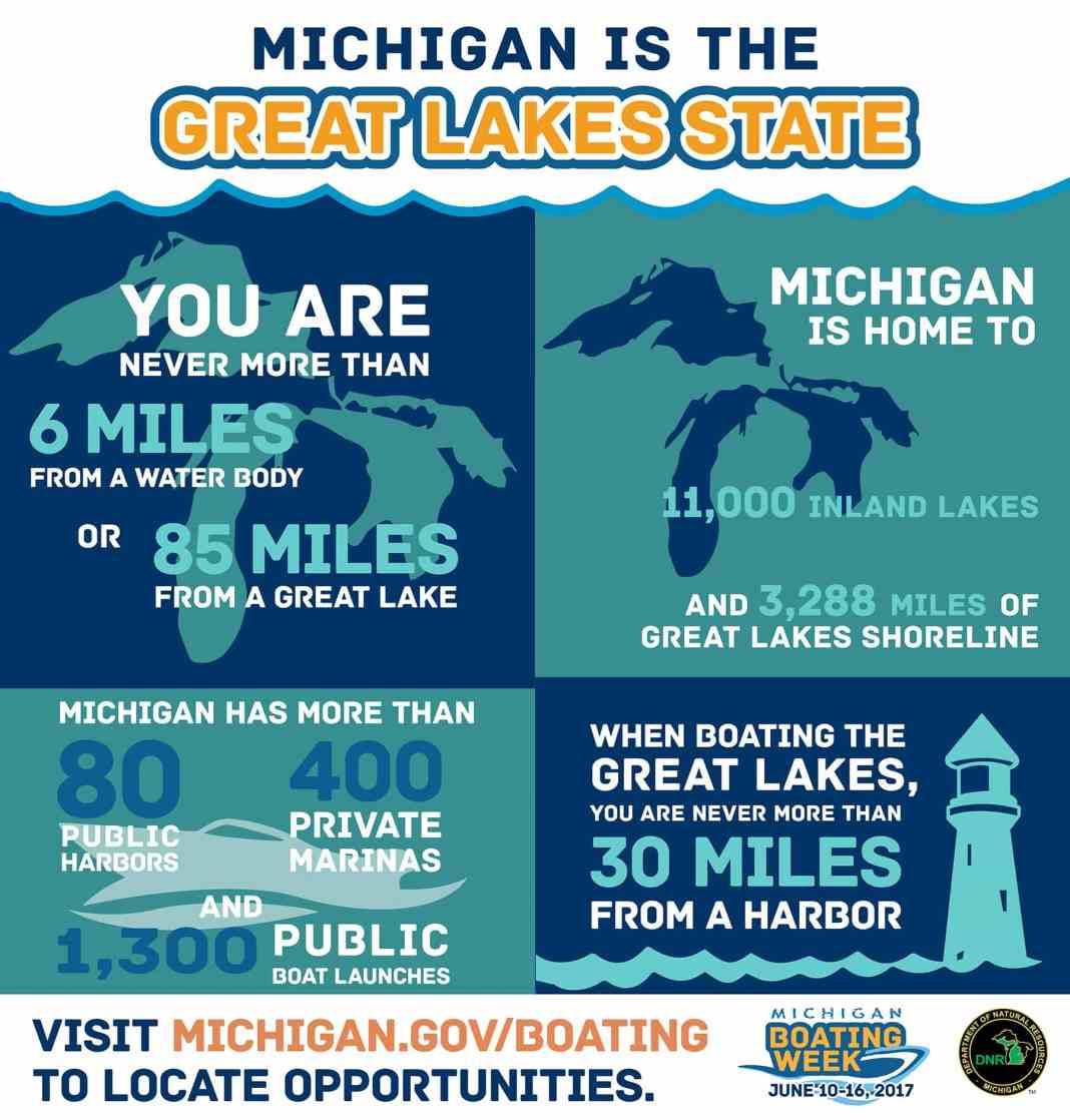 Michigan boating facts