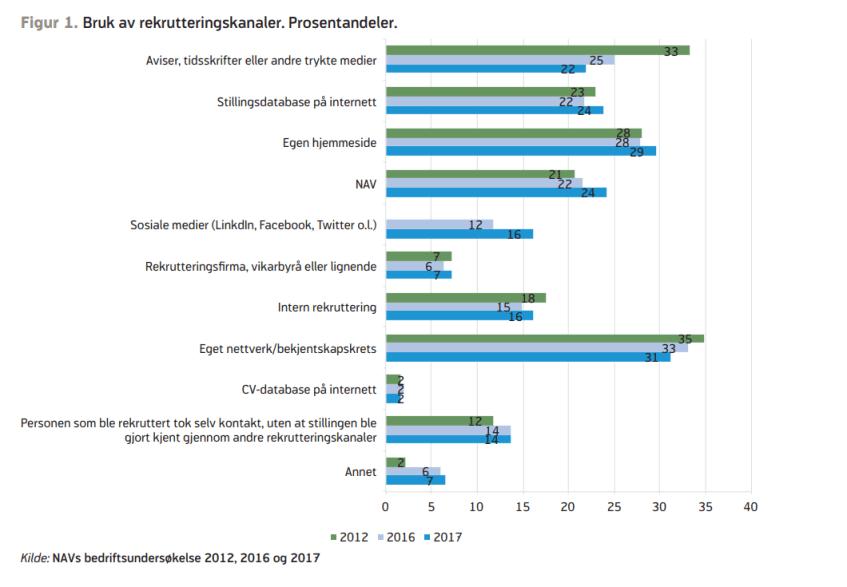 Grafisk illustrasjon Bedriftsundersøkelsen 2017 (NAV)