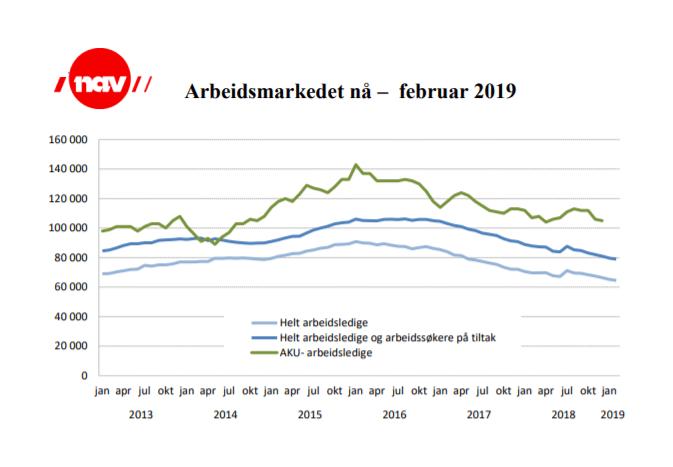 arbeidsmarkedet februar 2019