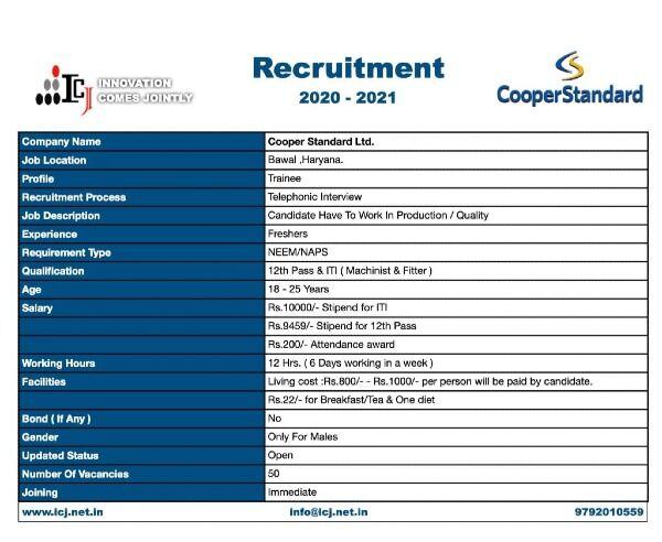 12th Pass And ITI Machinist Fitter Job Recruitment 2021