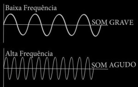 frequencias