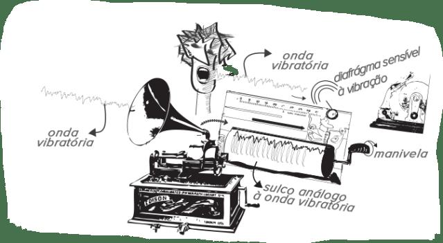 fonografoesquema