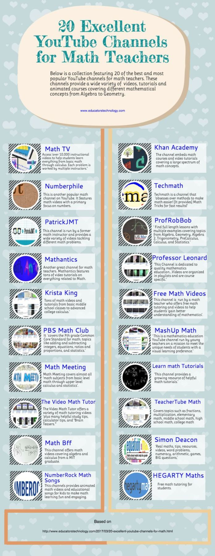 Math Youtube: Educational : An Interesting Infographic Featuring 20 Of
