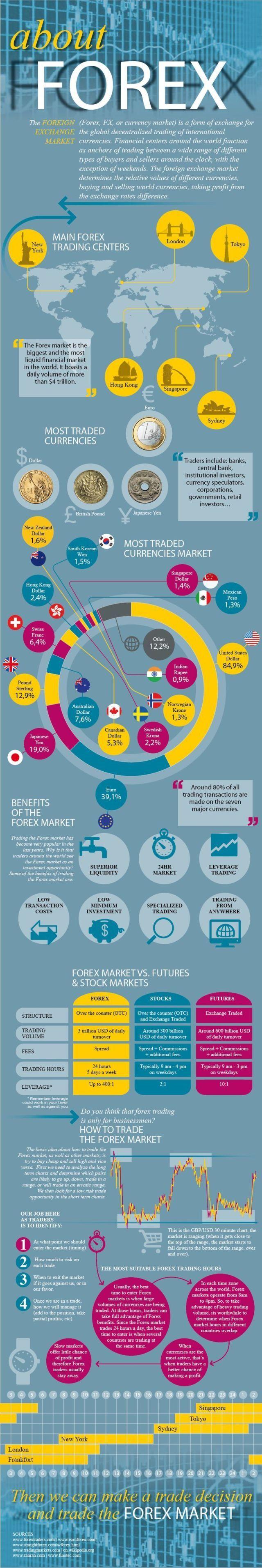 Learn trade forex market