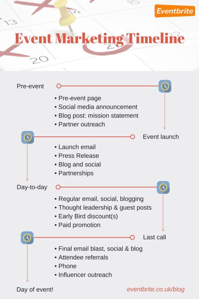 fundraising infographic : fundraising infographic : Event Marketing ...