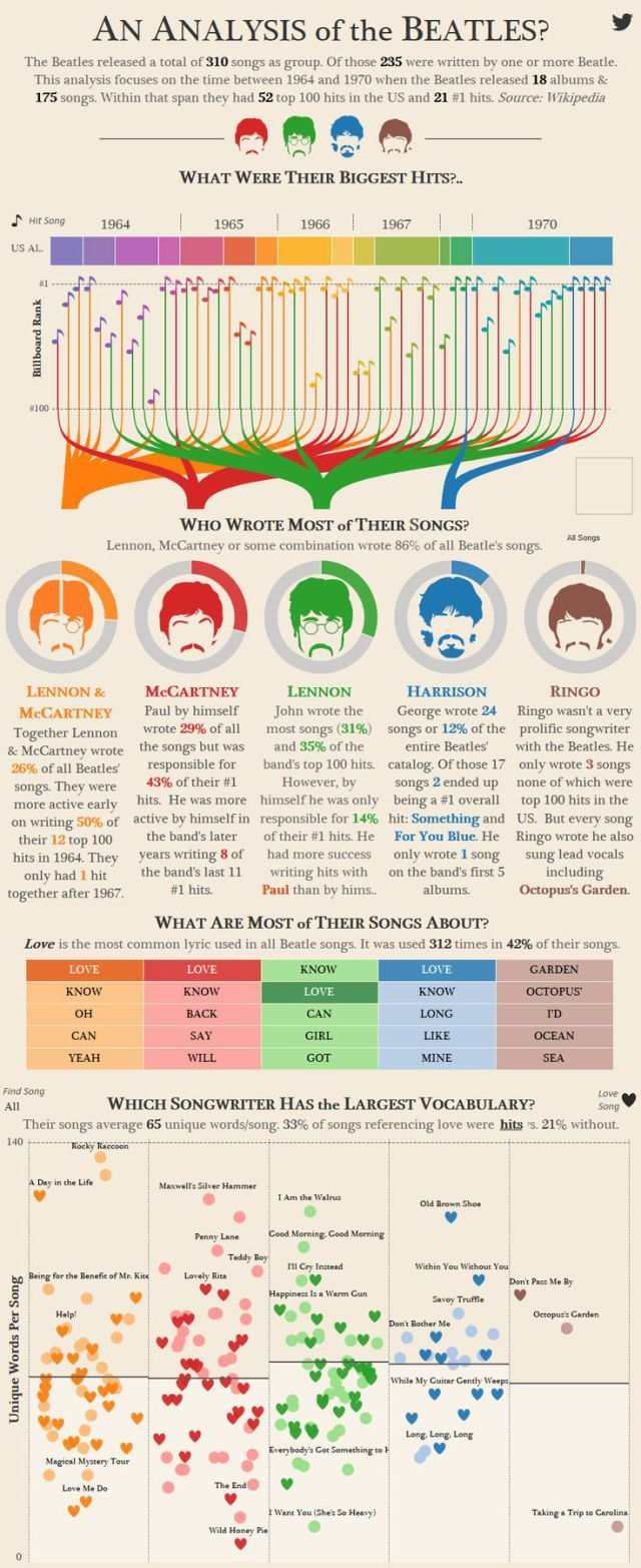 educational educational infographic showcasing who the best