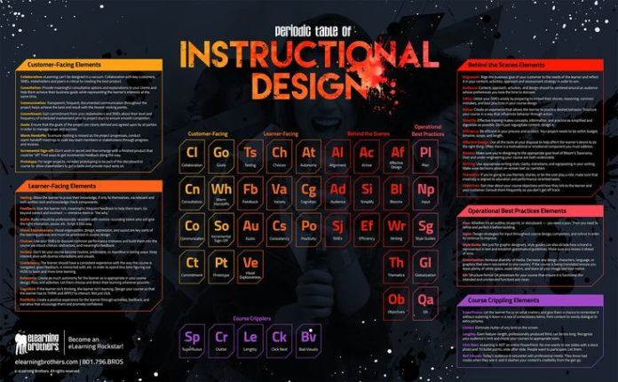 Educational educational infographic the periodic table of description educational infographic the periodic table urtaz Gallery