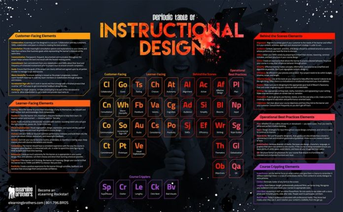 Educational Infographic The Periodic Table Of Instructional
