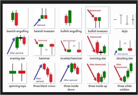 Trading forex candlestick patterns лучшие индикаторы мира по форекс