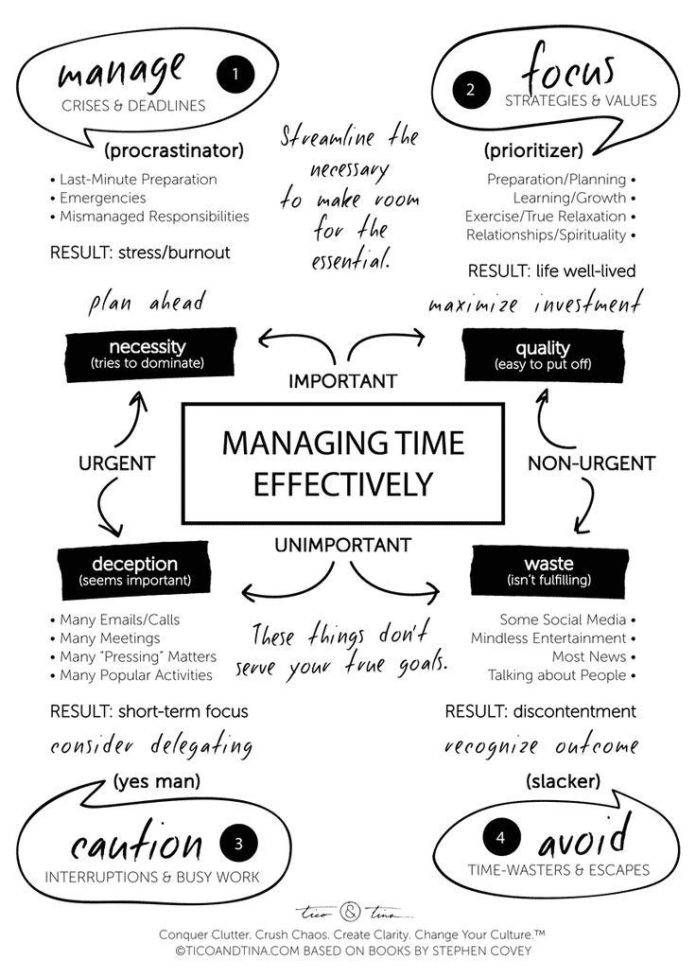 Stress Management Time Management Skills Stephen Covey Based
