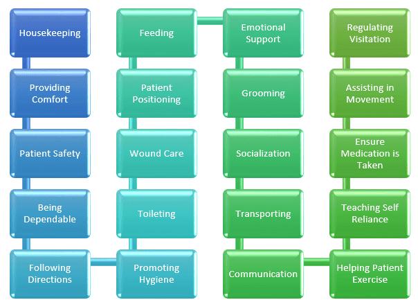 Exceptional Certified Nursing Assistant Job Description