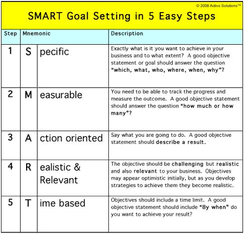 essay setting goals Goal setting is defined as, attaining a specific standard of profficiency on a task, usually within a specified time limit goals are categorized into three.