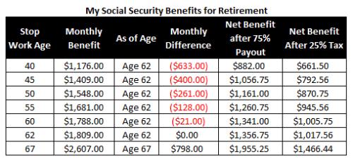 Social security calculator Example