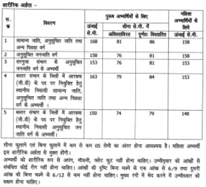 chhattisgarh police constable recruitment vacancy details