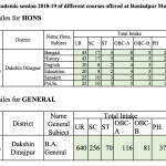Buniadpur College Merit List 2018 Admission 2019 BA Honours Counselling