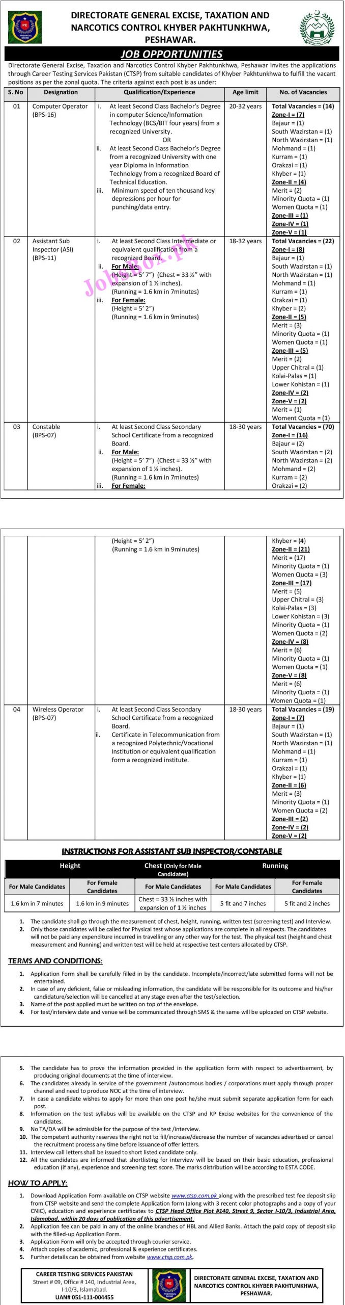Excise Taxation and Narcotics Control Department KPK Jobs 2021 via CTSP