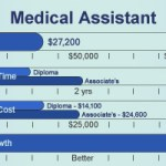What is a Medical Assistant Career?