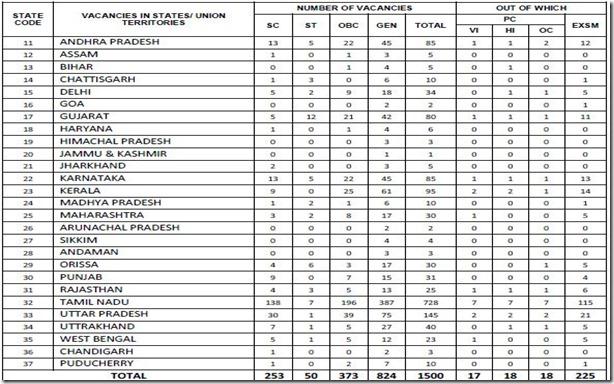 1500 clerk job in Indian overseas bank 2012